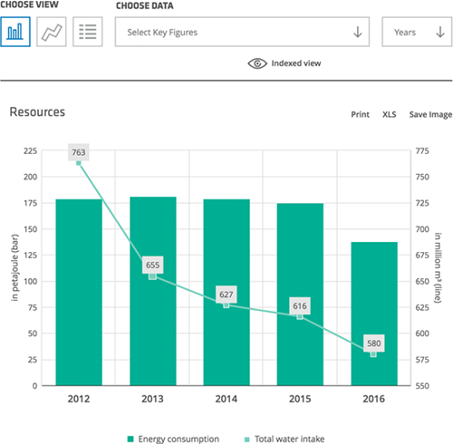 Interactive Chart Generator - nexxar - online annual and ...